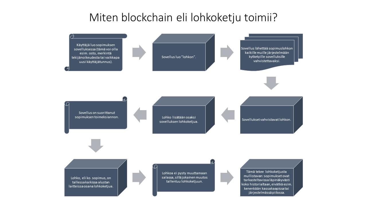 Kuva miten lohkoketju eli blockchain toimii teoriassa.