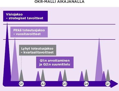 OKR-malli aikajanalla kuvitus kirjasta Strategia arkeen OKR-mallilla, Henri Sora, Juuso Hämäläinen, 2020